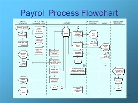 hr payroll process flowchart human resources hr management and payroll process ppt