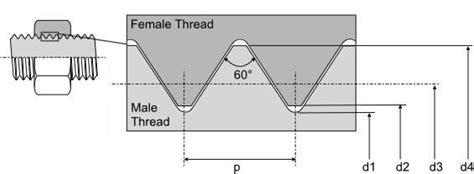 Tap M8 X 1 25 By Trio Teknik metric coarse standard