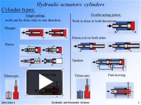 hydraulic tutorial powerpoint ppt hydraulic actuators cylinders powerpoint