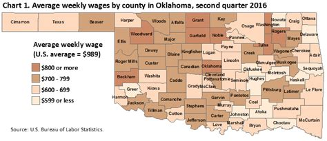 Unemployment Office Okc by County Employment And Wages In Oklahoma Second Quarter
