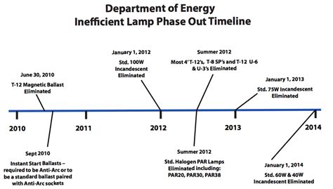 best 28 incandescent bulb phase out timeline