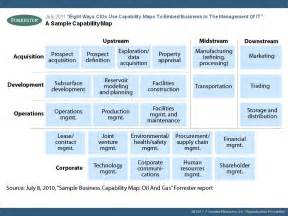 business capability map template business capability map exle modeling business