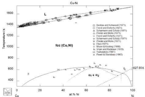 ni cu phase diagram the calculated cu ni phase diagram with superimposed