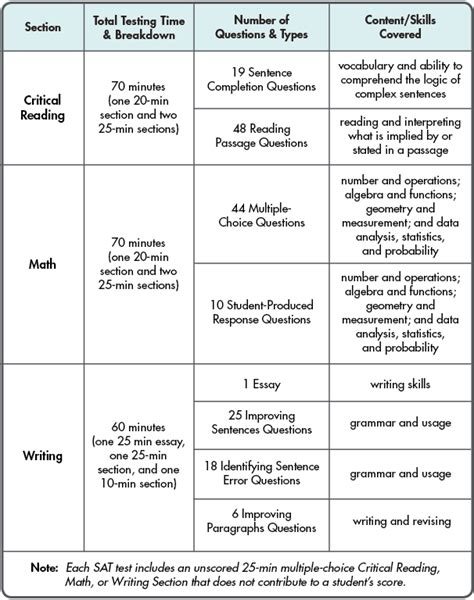 sections of sat sat prep