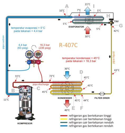 Ac Portable Dengan Freon prinsip kerja ac air conditioner otomotif zone