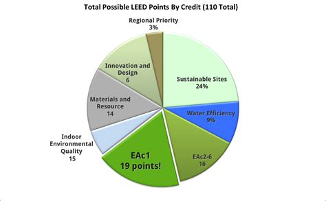 Credit Form Leed Leed And Energy Modeling Energy Models