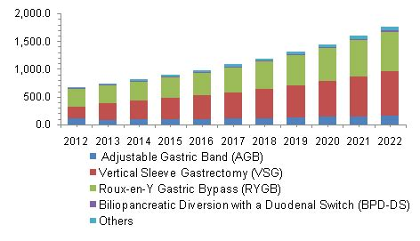 weight management market size bariatric surgery market size industry report 2022