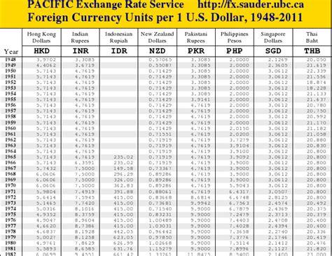 Beli Dollar Amerika Hari Ini nilai tukar kurs rupiah hari new style for 2016 2017