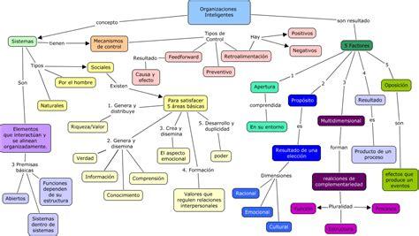 imagenes de organizaciones inteligentes mapa conceptual organizaciones inteligentes
