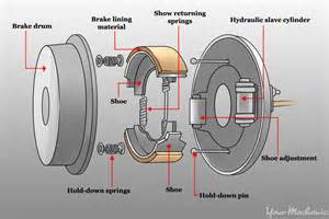 Emergency Brake System Definition How To Adjust A Parking Brake Shoe Yourmechanic Advice