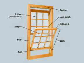 Sash Window Parts Basic Knowledge And Important Information About Doors And