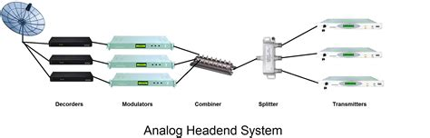 cable tv headend diagram analog cable tv headend architecture or analog catv headend