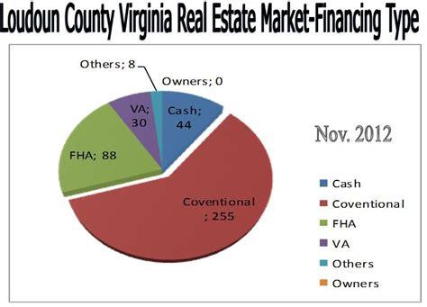 Loudoun County Va Property Records Loudoun County Virginia November 2012 Sales Up 64 36