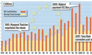How Much Do Mba Conusltants Get Paid By The Hour by Chart How Much Does Britain Pay Into The Eu And What Does