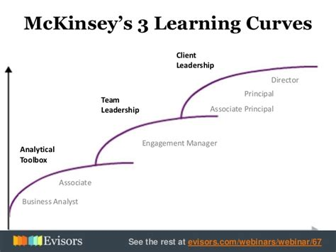 Mckinsey Career Path Mba by Consulting Vs Entrepreneurship