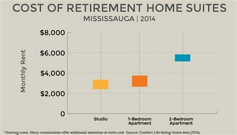 Average Cost Of Nursing Home by Retirement Homes Mississauga Senior Communities Care