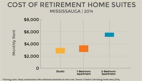 retirement homes mississauga senior communities care