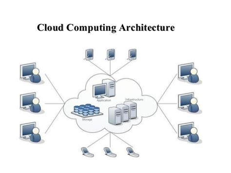 architecture of cloud computing with the diagram cloud computing and service models