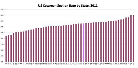c section rates by state cdc c section rates still high but steady