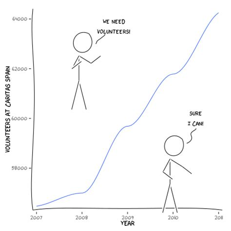 ggplot2 theme xkcd how can we make xkcd style graphs r codedump io