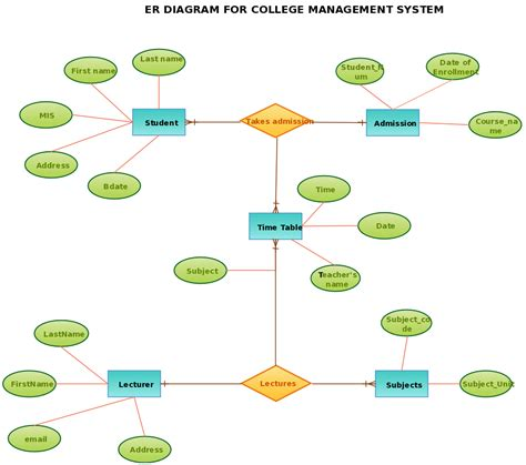 Er Diagram For Bus Reservation System Mazda 3 Wiring Diagrams Bar Graph Pie Chart Er Diagram Template