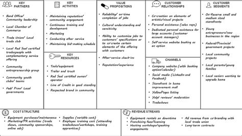 Advantages Of Integrated Mba by An Annotated Guide To Completing The Business Model Canvas
