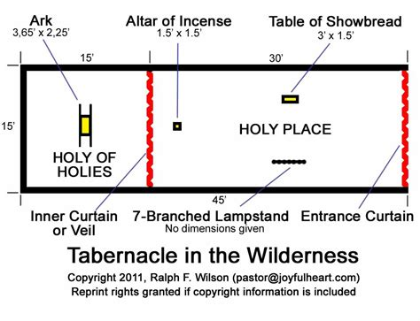 diagram of tabernacle in exodus moses the reluctant leader linking page