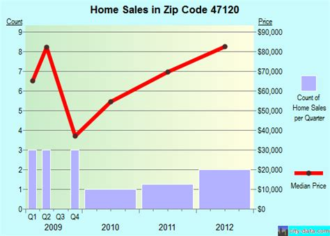 fredericksburg in zip code 47120 real estate home