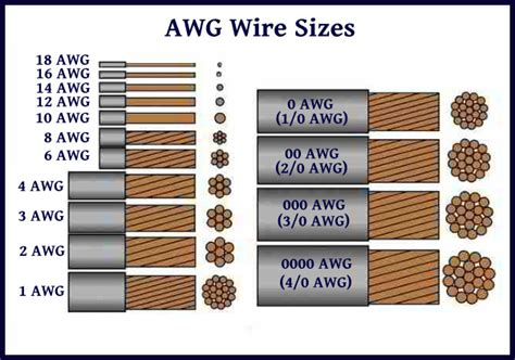 awg wire guide the blue view what size wire do i need just a further