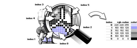 indexed color images types indexed color vs true color 8 bits graphics