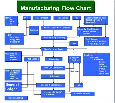 manufacturing workflow diagram manufacturing tables microsoft dynamics gp community forum