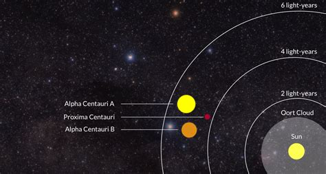 How Many Light Years Away Is Alpha Centauri by Visits To Proxima Centauri S Planet Are Probably Millennia