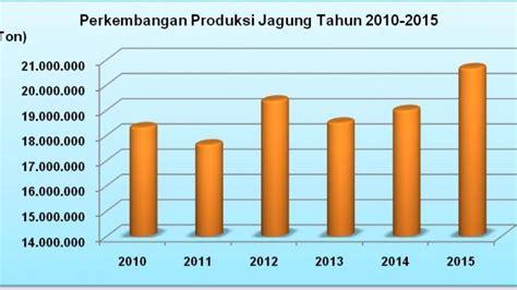 Produksi Jagung Pakan Ternak indonesia tidak perlu import jagung