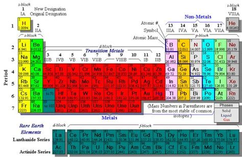 Periodic Table Neutrons by Periodic Table Of Elements With Protons Neutrons And Electrons Www Pixshark Images