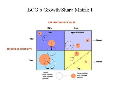 Bcg Growth Share Matrix Diagram Authorstream Bcg Ppt