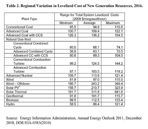 how much does solar power cost per kwh the true cost of coal power