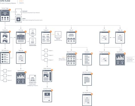 net workflow pattern why you need user flows to boost conversion rates blueprint
