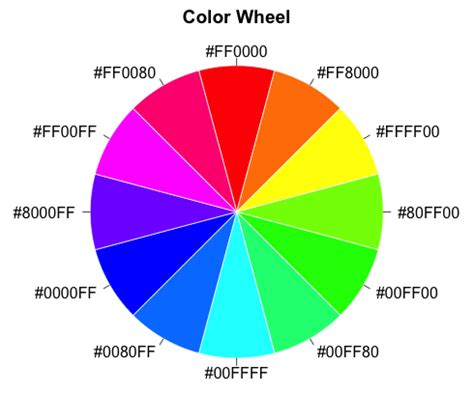 Tertiary Colors by Colortools Color Wheel Data Analysis Visually Enforced