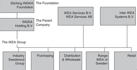 ikea organization the organizational structure of ikea source www ikea
