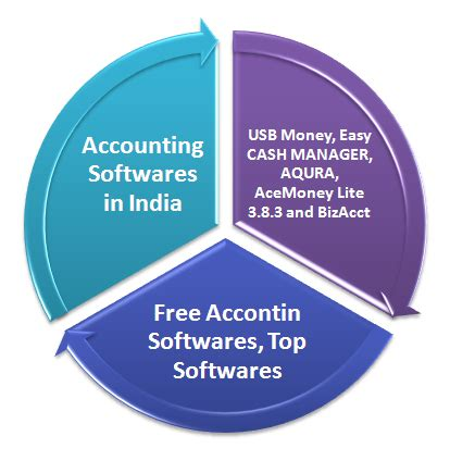 Mba In Accounting In India by List Of Accounting Softwares In India Free Services In