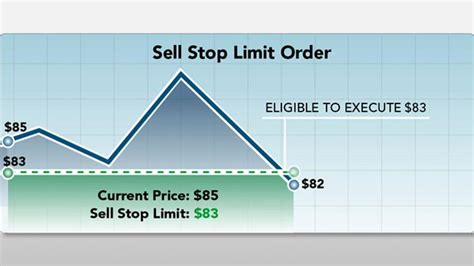 stop limit on quote trailing stop on quote stunning trailing stops indicators