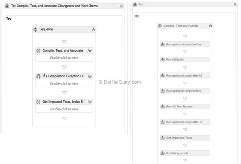 build process template new features in team build 2013 tfs 2013 dotnetcurry