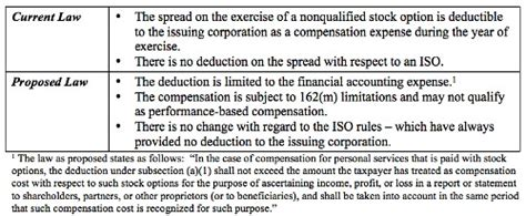 section 162 irs code stock option deduction debate journey down the rabbit hole