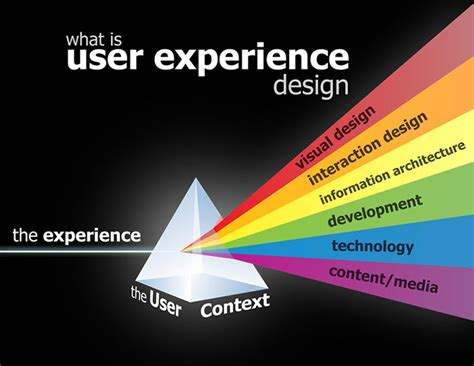 best user experience website user experience is important for web designers