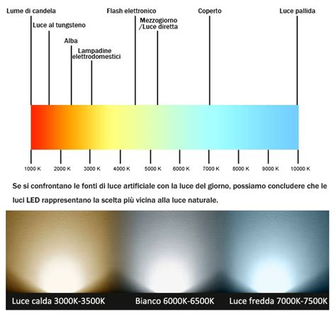 temperatura colore lade led quale luce led scegliere luce s luce led einbaustrahler