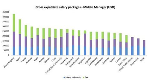 Mba In International Business Salary In Uae by Best Expat Pay Packages How Uae Compares With Rest Of