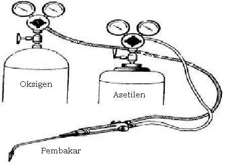 Blender Las Asetilin las karbit bagian 1 ardi s weblog