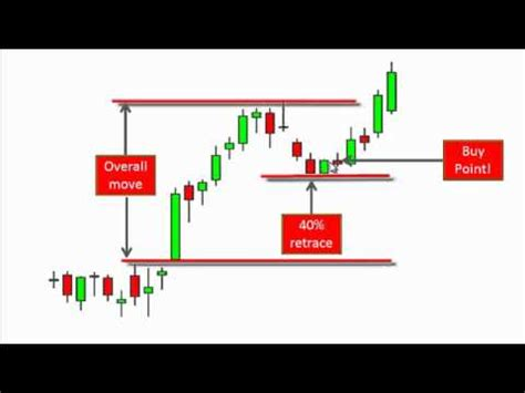 how to be a swing trader a top swing trading pattern by tom willard youtube