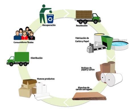 cadenas en papel cadenas de reciclado reciclarte