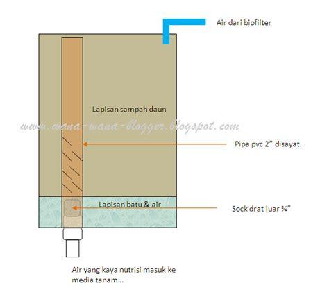 wana wana kolaborasi aquaponik dan vermicomposting